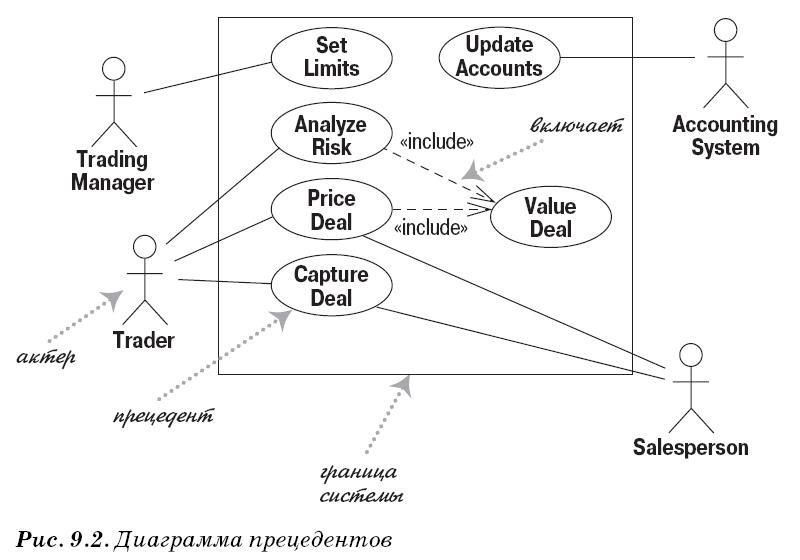 Диаграмма прецедентов (вариантов использования) UML