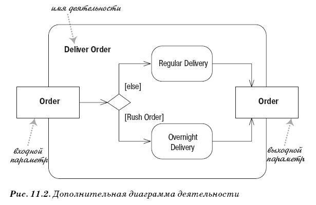 Дополнительная диаграмма деятельности