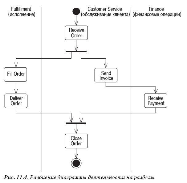 Разделы диаграммы деятельности
