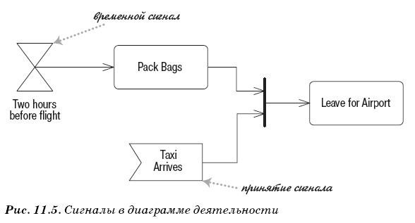 Сигналы в диаграмме деятельности