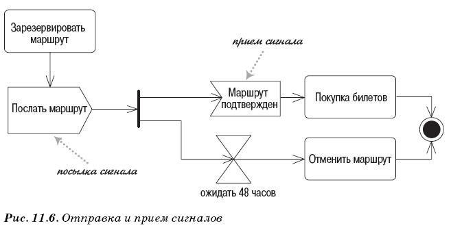 Отправка и прием сигналов в диаграмме деятельности