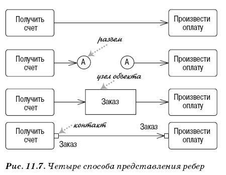 Представление ребер в диаграмме деятельности