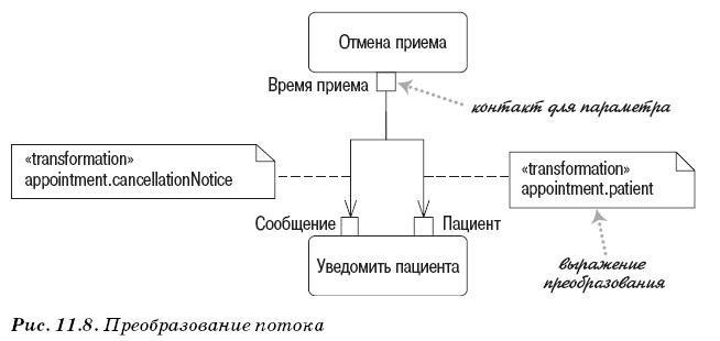 Диаграмма деятельности - преобразование потока