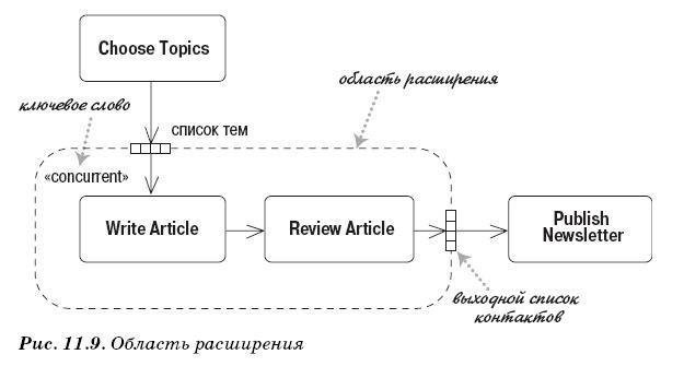 Диаграмма деятельности - область расширения