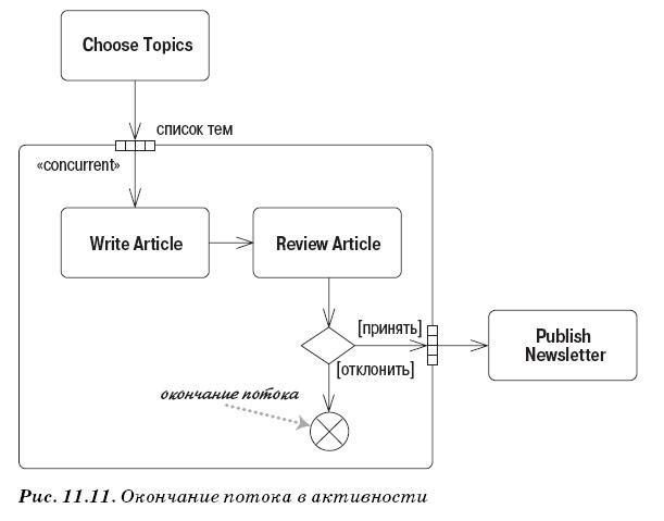 Диаграмма деятельности - окончание потока