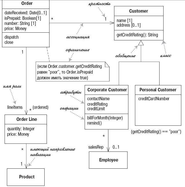Диаграмма классов интернет-магазина uml