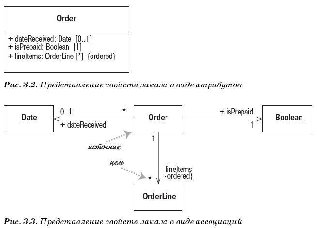 компонентов связей диаграмма типы