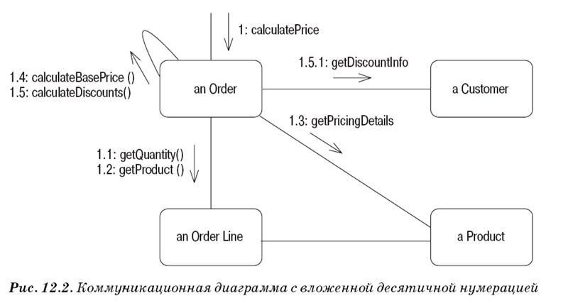 Диаграммы коммуникации UML 2