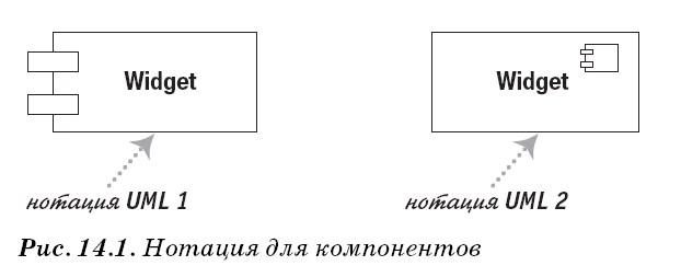 Диаграммы компонентов UML