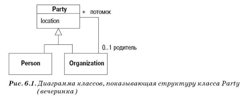 Диаграммы объектов UML