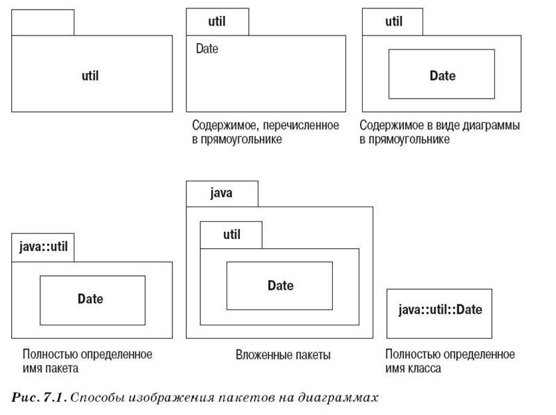 Диаграммы пакетов UML
