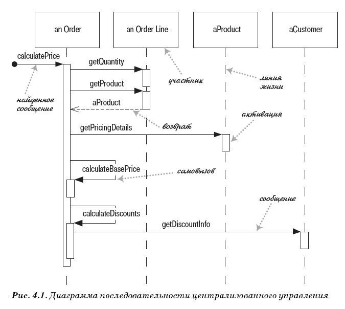 uml object diagram introduction Here is a simple introduction on different types of uml diagrams what are the types of uml diagram diagram or interaction diagram it consists of object.