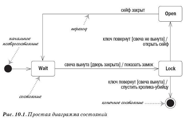 Диаграмма состояний UML