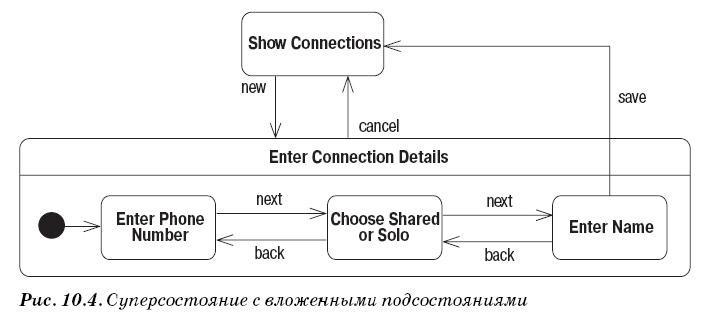 Диаграмма состояний UML - суперсостояние