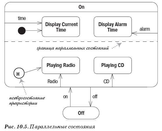 Диаграмма состояний UML - параллельные состояния