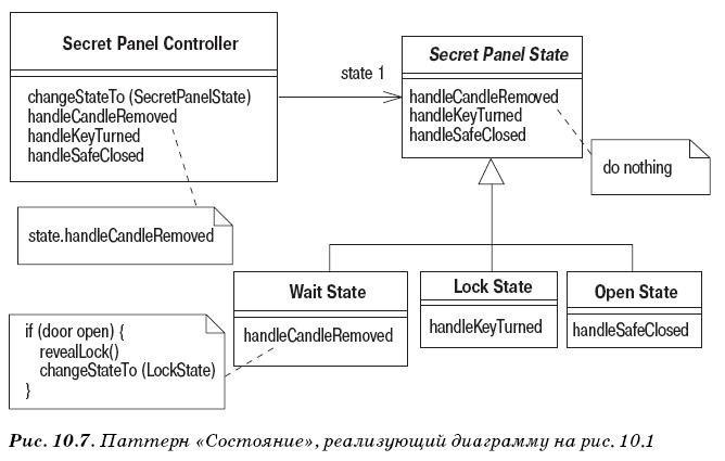 Диаграмма состояний UML - паттерн, реализующий диаграмму