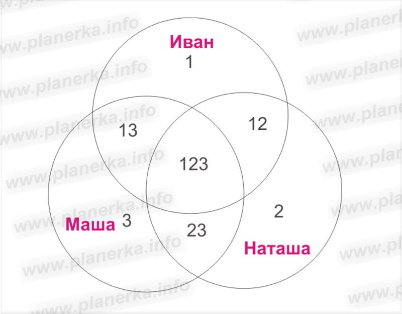 венская диаграмма, диаграмма эйлера-Венна