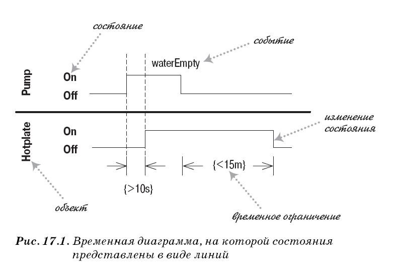 Временная диаграмма UML